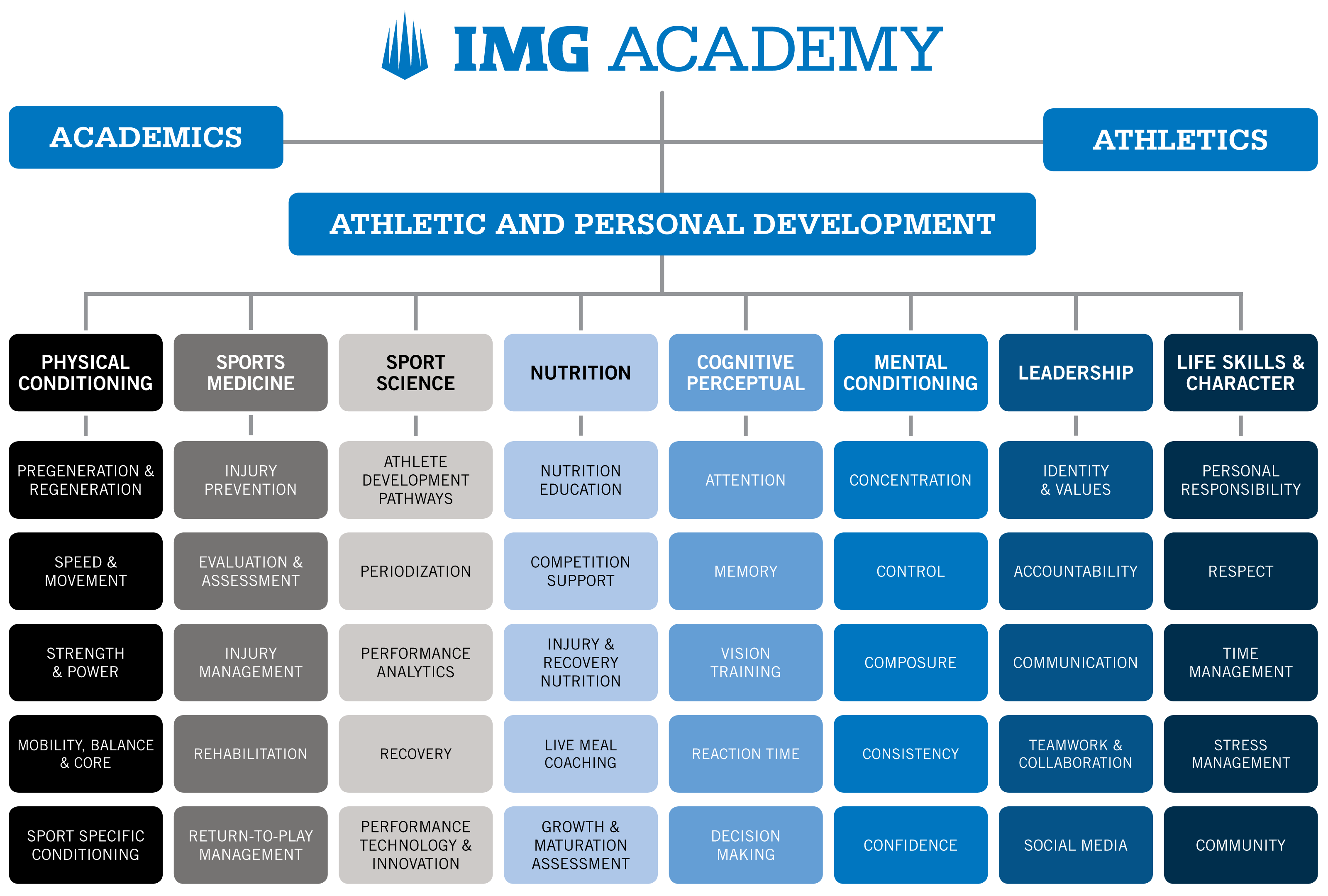 Athletic Performance Academy - Athletic Performance Program