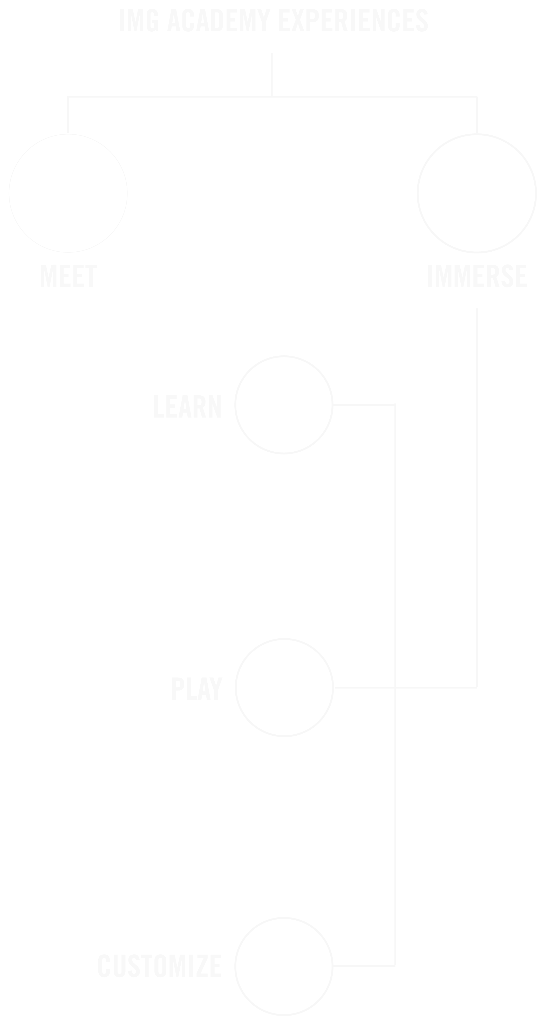 meet, immerse, play, learn, customize