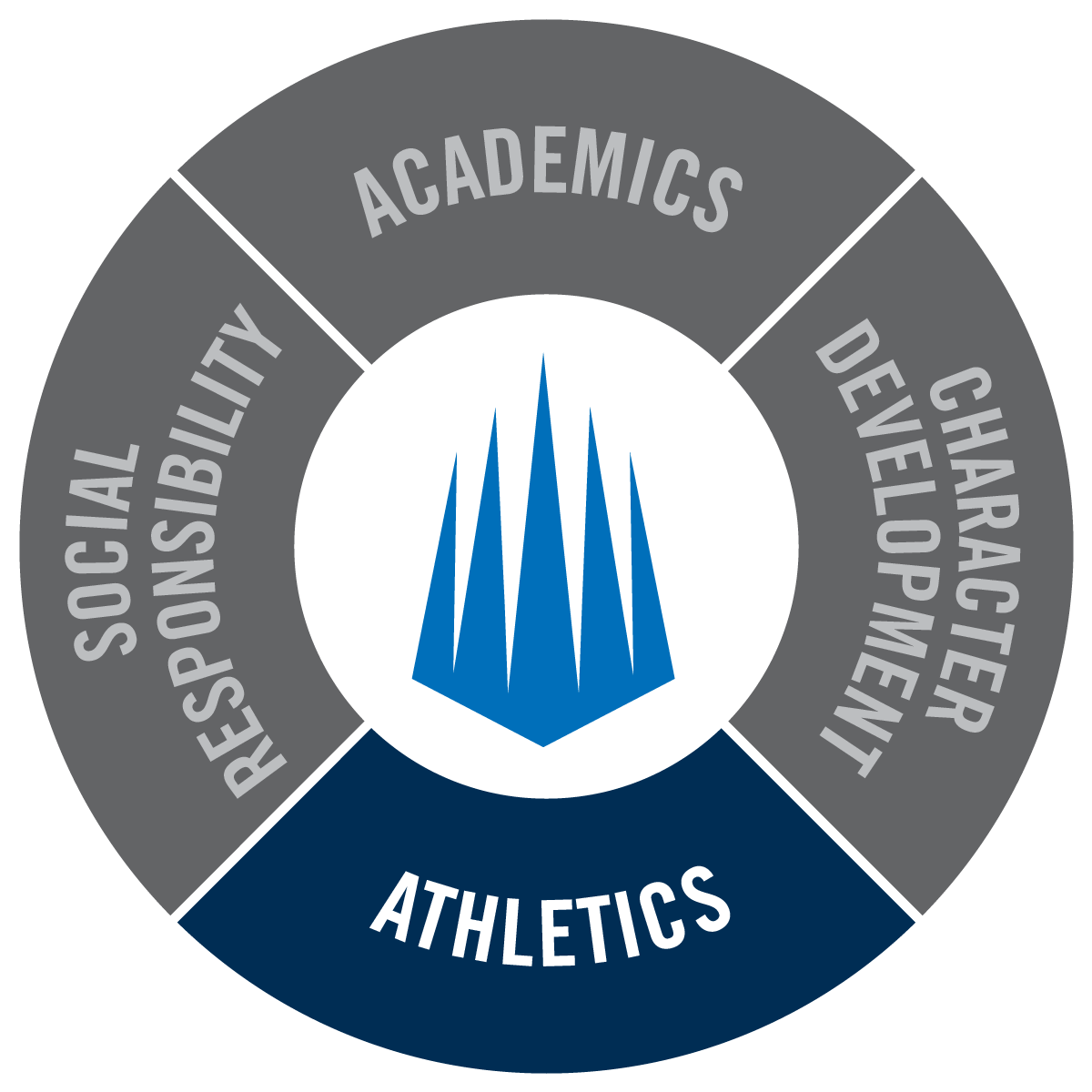 Academics, Character Development, Athletics, Social Responsibility